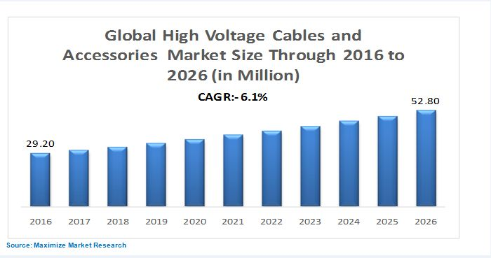High Voltage Cables And Accessories Market Global Industry