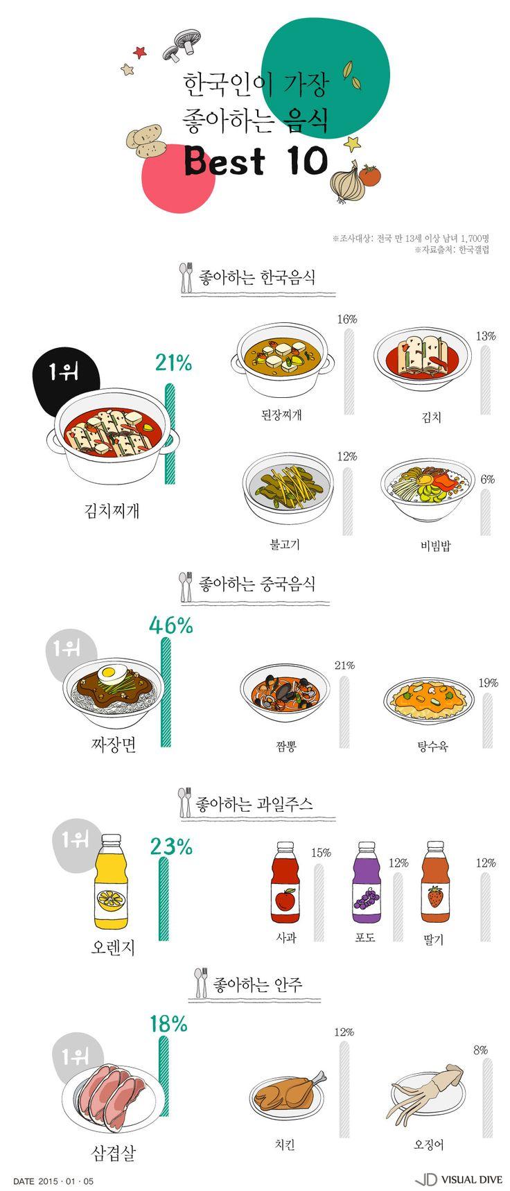 '한국인의 한국음식' 1위 김치찌개…연령대별 입맛 달라 [인포그래픽] #Korean Food / #Infographic ⓒ 비주얼다이브 무단…