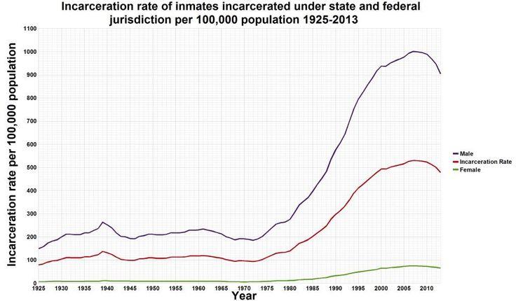 """Laika ☭ on Twitter: """"Así crece la población carcelaria de EEUU con la privatización de las prisiones en el año 1978 @OficialJRivera https://t.co/FmUwqYmXZD"""""""