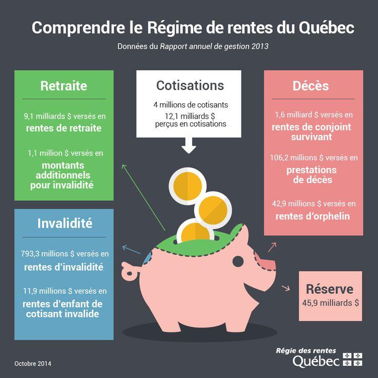 Infographie pour mieux comprendre le fonctionnement du Régime de rentes du Québec.