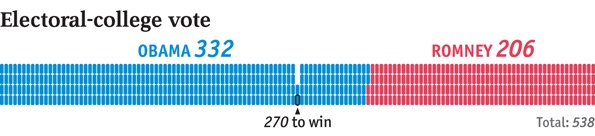US election 2012: US election 2012 results | The Economist