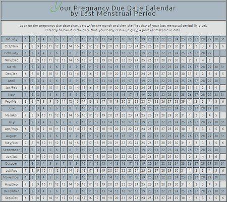 Pregnancy Due Date Calendar (by last menstrual period)