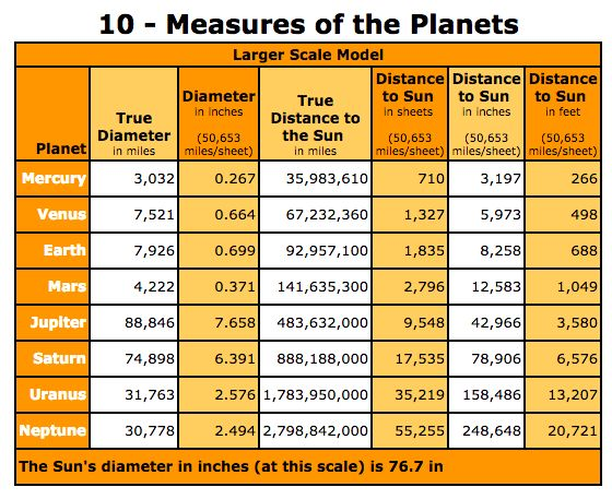 measures of planets - photo #9