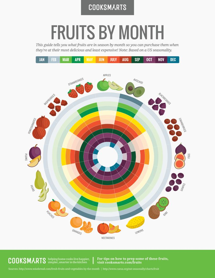 Enjoy fruits within their seasonal peaks with the help of this handy guide by Cook Smarts
