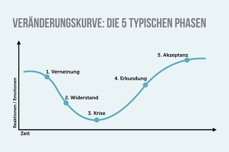 Der 7 akzeptanz phasen 7 Stufen