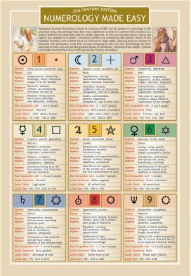 Numerology Made Easy Tutorial Chart