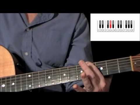 How to learn all notes on fret board, music thory in understanding positioning of notes and how to tune guitar
