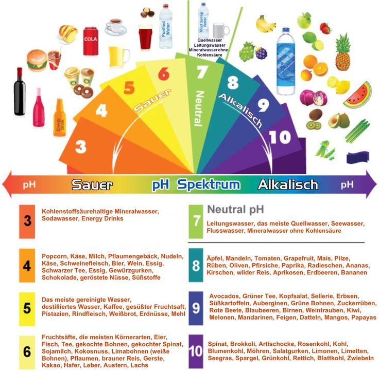 113 best images about gesundheit on pinterest | vitamin c, drinks, Hause ideen