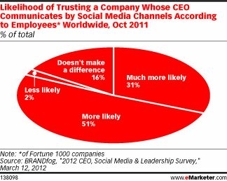 importance of CEO social media engagement