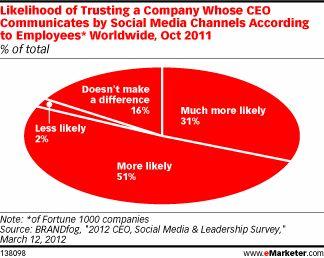 CEOs Who Tweet Held in High Regard