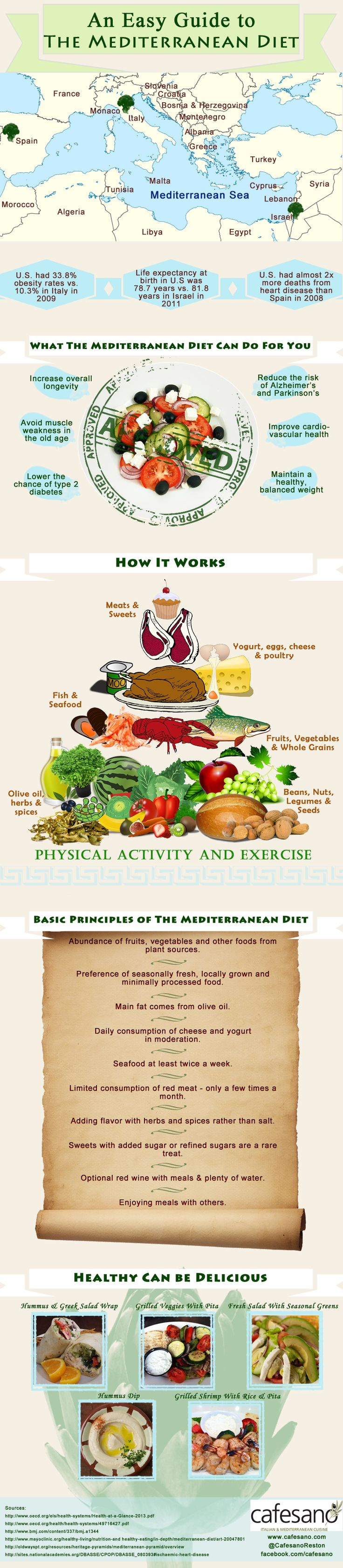 An Easy Guide to the Mediterranean Diet by visualistan #Infographic #Mediterranean_Diet