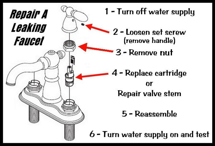 How To Repair A Leaking Double Handle Faucet Faucet Handles