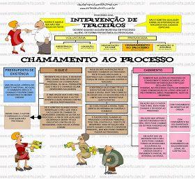 INTERVENÇÃO DE TERCEIROS(Arts. 56 a 80 do CPC) Dá-se a intervenção de terceiros quando alguém ingressa...