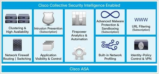 Cisco ASA with FirePOWER Services Key Security Features Cisco