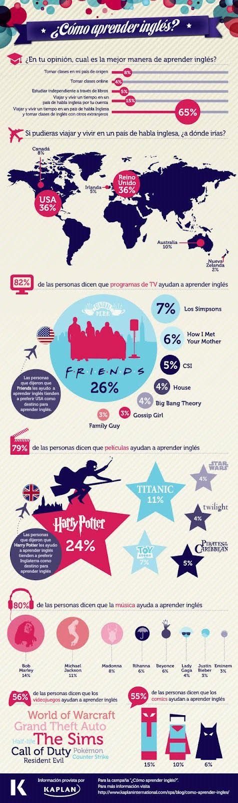 Infografia que muestra el mejor camino para aprender ingles correctamente