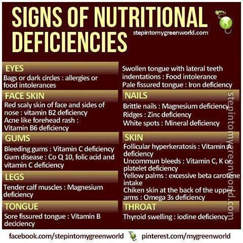 Signs of nutritional deficiencies.  Magnesium citrate, lactate, aspartate, and chloride are best absorbed.