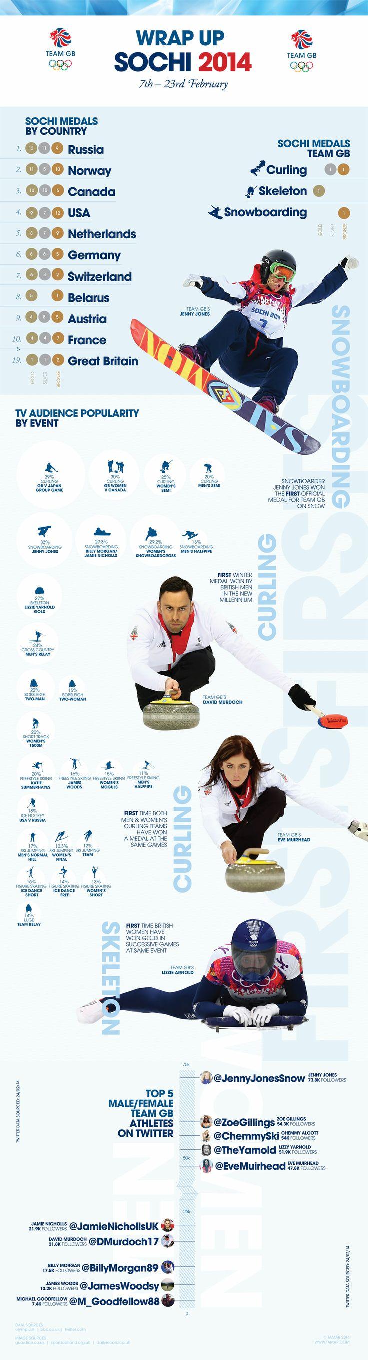 Team GB Sochi 2014 Infographic