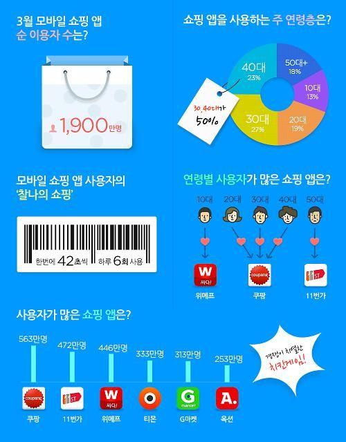 [아주경제] 3월 모바일 쇼핑 이용자 살펴보니…소셜커머스 '쿠팡' 1위