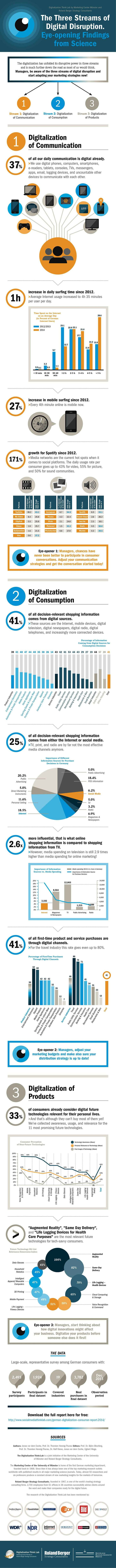 3 streams of #Digital #Disruption: #Digitalisation of #Communication, #Consumption & #Products