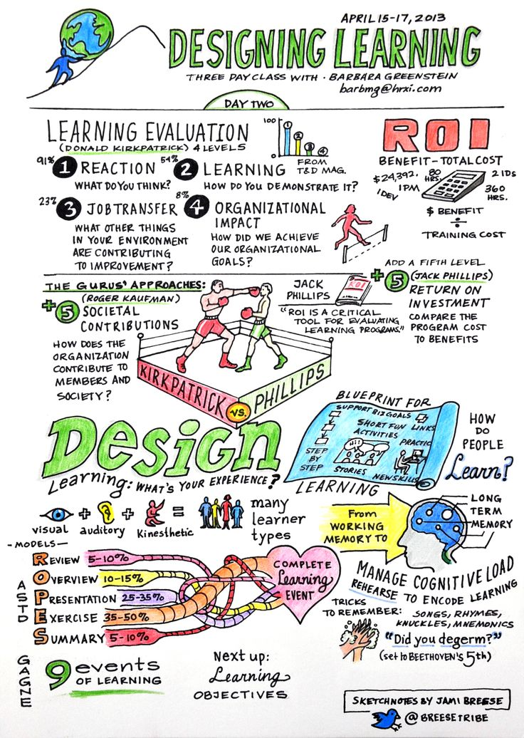 ATD's Designing Learning class