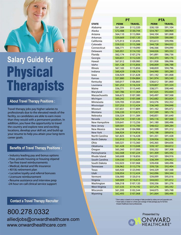 Infographic showing physical therapist and PT assistant salaries for every state.