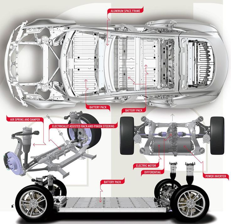Layout of electric #car #tesla model s