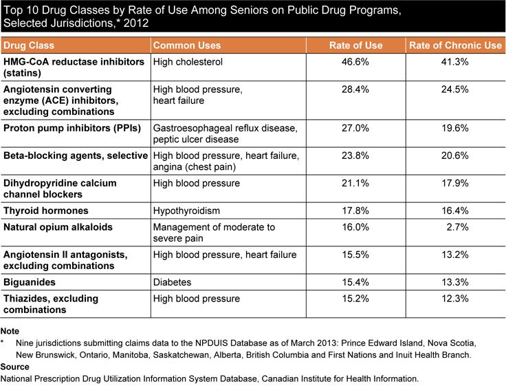 Top 10 Drug Classes by Rate of Use Among Seniors on Public Drug Programs, Selected  Jurisdictions,2012. For more information read CIHI's report, Drug Use Among Seniors on Public Drug Programs in Canada, 2012.