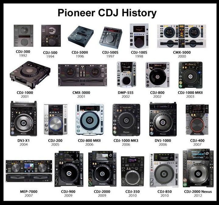 The @Pioneer CDJ history up to 2012. Sorry the image we stole is old…