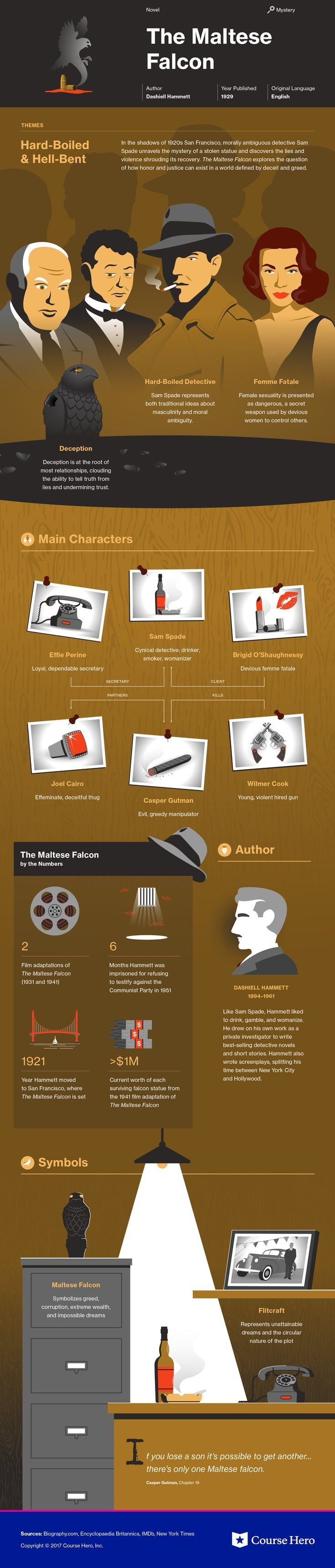 This @CourseHero infographic on The Maltese Falcon is both visually stunning and informative!