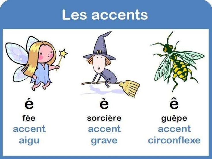 • La voyelle « e » peut recevoir différents accents qui changent sa prononciation : • l'accent aigu : é (la clé) • l'accent grave : è (le père) • l'accent circ…