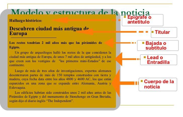 Caracteristicas Y Estructura De La Noticia Noticia Noticias Recursos Didácticos