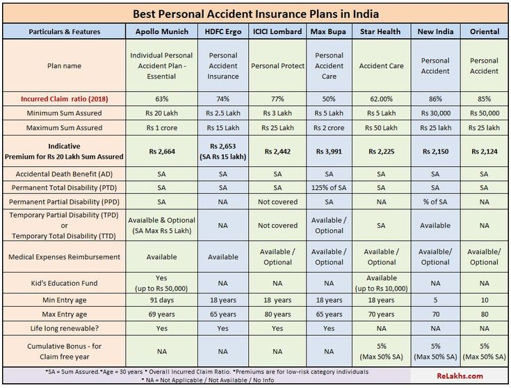 Best Personal Accident Insurance Policies 2020 Accident