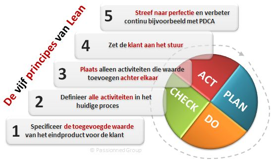 De lean management methode kent vijf principes