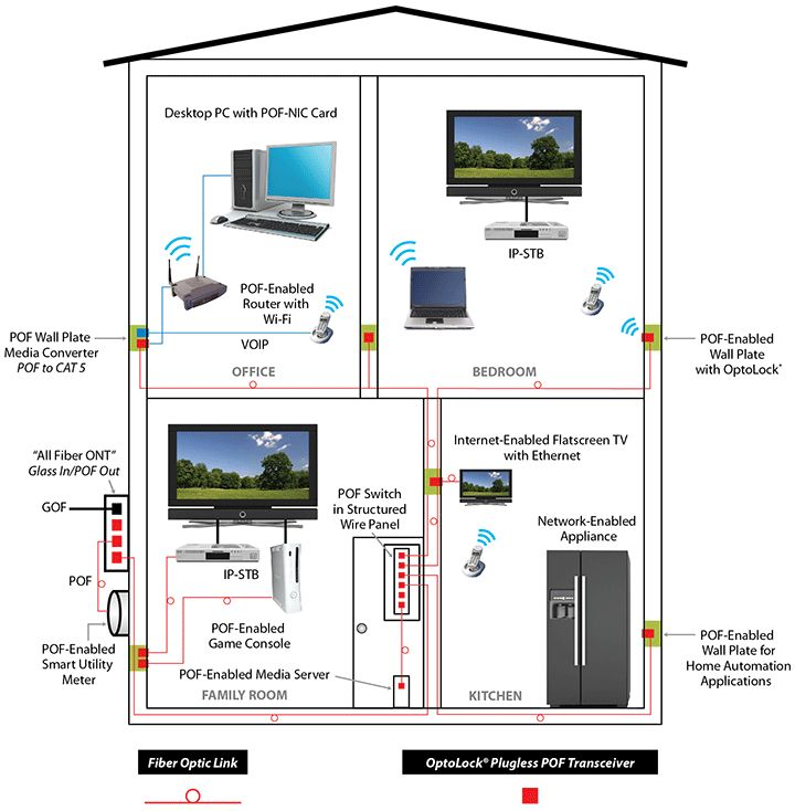 Home networking application block diagram tech stuff pinterest home and fiber Wired home network architecture