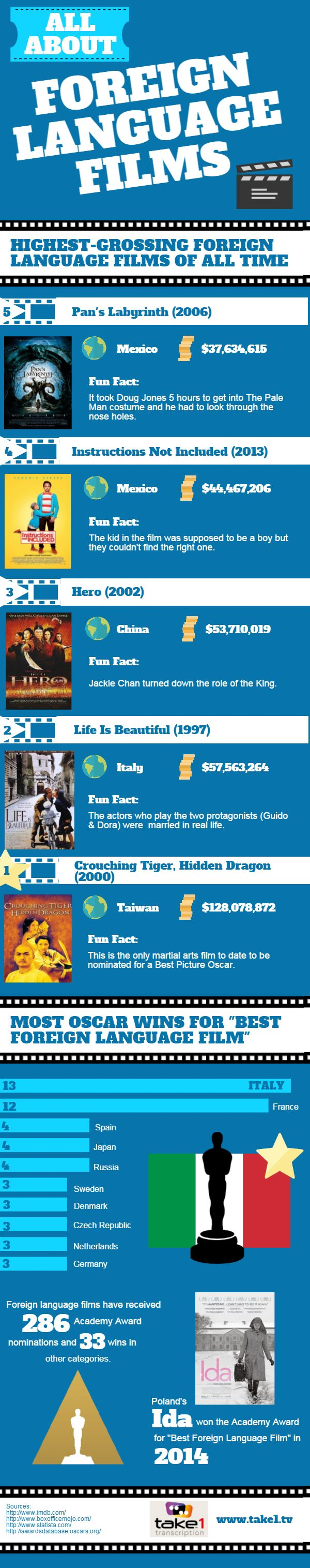 All About Foreign Language Films