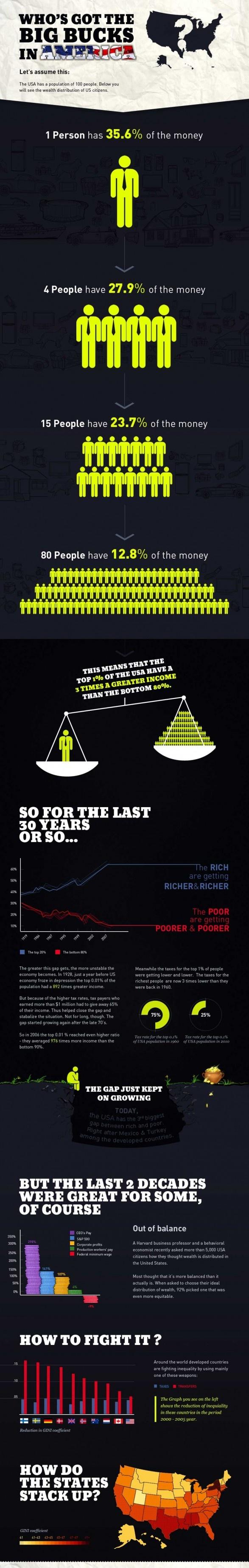 Wealth and Inequality in the United States - Richesse et des inégalités aux États-Unis