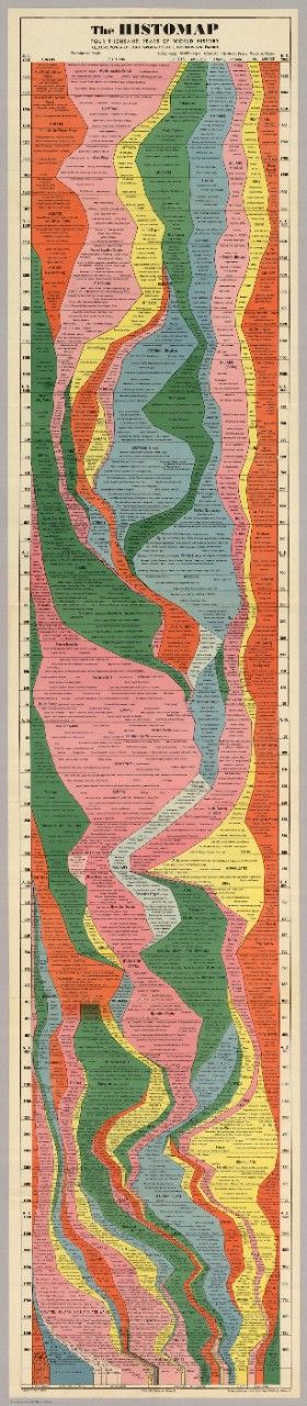 The Entire History of the World—Really, All of It—Distilled Into a Single Gorgeous Chart