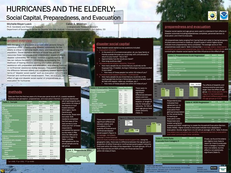 Hurricanes and the Elderly Poster