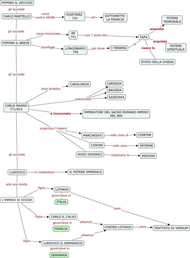 CAROLINGI - Mappa Concettuale