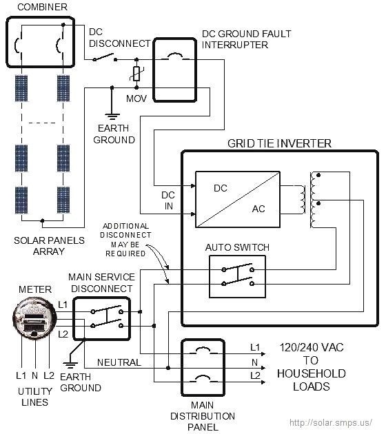 b074553528a80dd779b61fb715d1044b solar power system wind turbine 71 best solar images on pinterest solar energy, solar power and stand alone solar power system wiring diagram at edmiracle.co