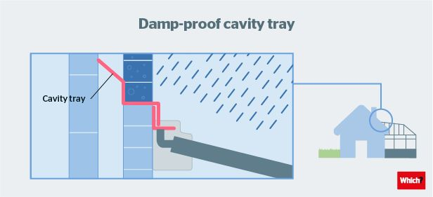 How to Get Rid of Penetrating Damp - Which?