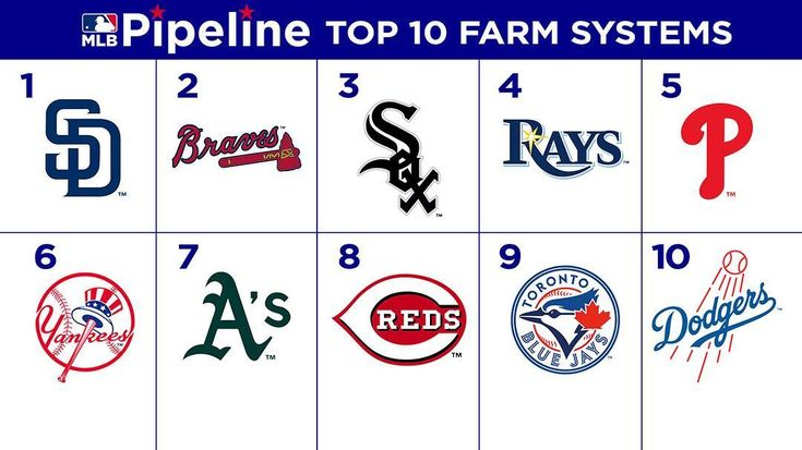 Complete ranking of @MLB's Top 10 farm systems: 1. #Padres 2. #Braves 3. #WhiteSox 4. #Rays 5. #Phillies 6. #Yankees 7. #Athletics 8. #Reds 9. #BlueJays 10. #Dodgers