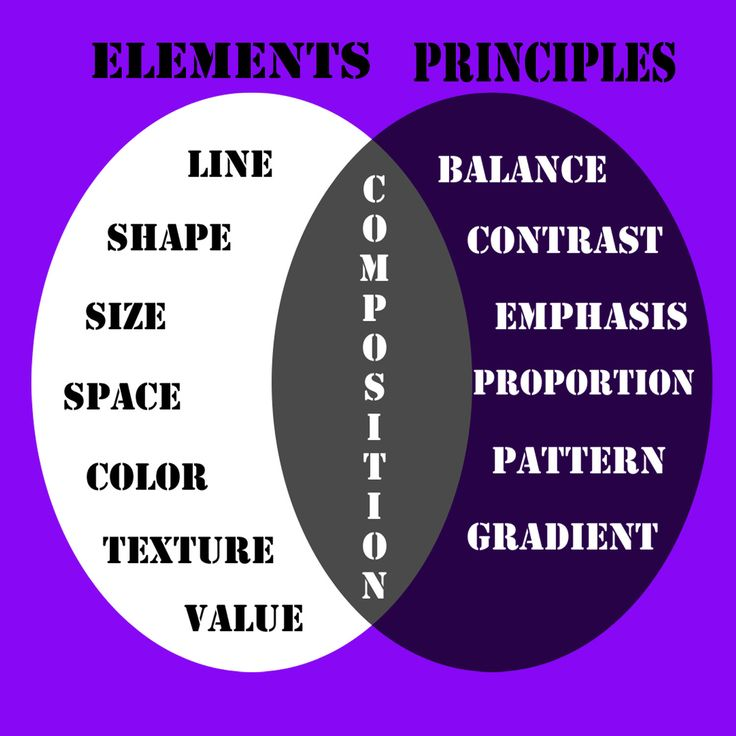 Elements and Principles of design for interiors.