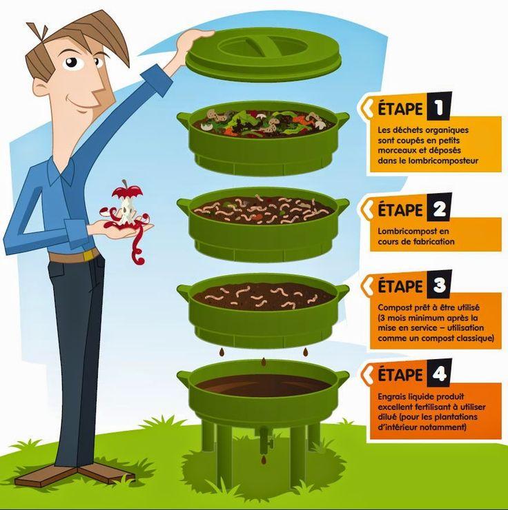 Les 25 meilleures id es de la cat gorie le gaspillage for Cuisine 0 gachis