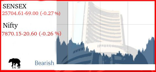 The Market in India was lower in this morning but there was some upside move seems at the end time …
