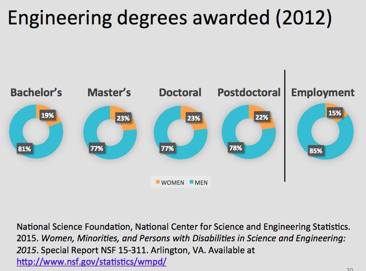 Engineering degrees awarded 2012