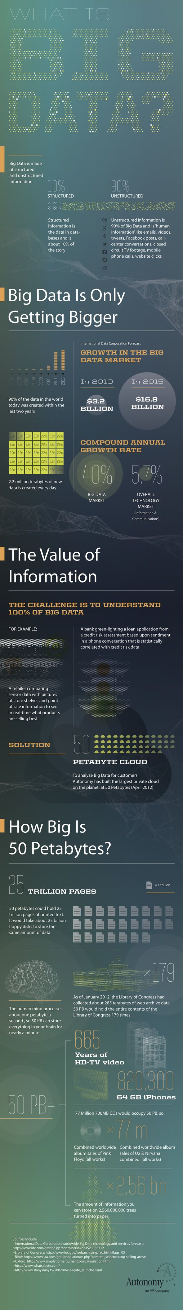 "What is Big Data? ""The challenge is to understand 100% of big data"""
