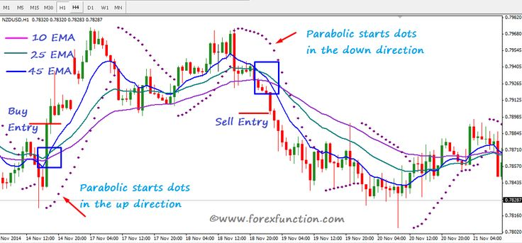 Forex mm strategy
