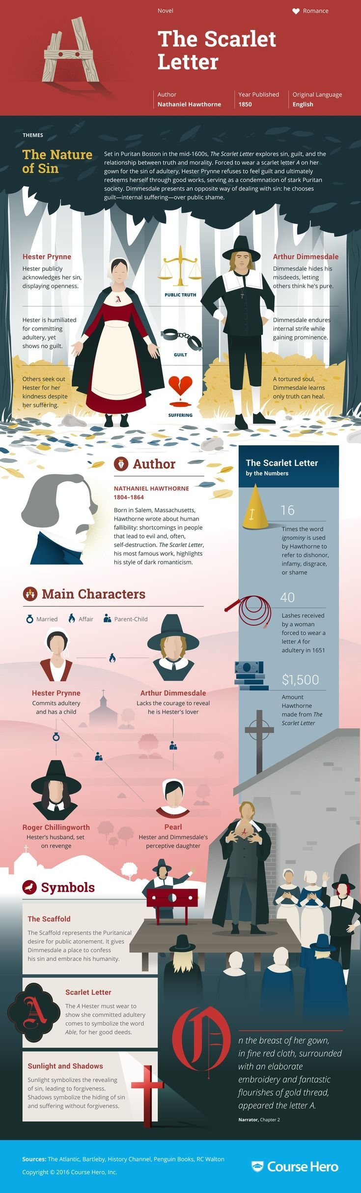 This CourseHero infographic on The Scarlet Letter