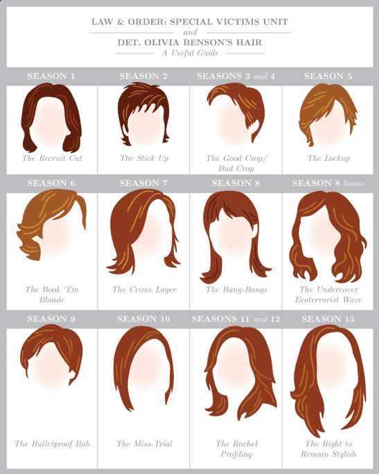 Law & Order: SVU. Olivia Benson's hairstyles through the years!